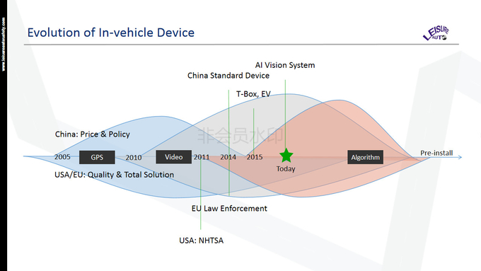 ADAS Advanced Driver Assistance Systems MDVR 4G Transmission Status Monitoring